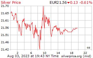 1 день серебро Цена за унцию в евро