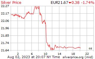 يوم 1 الفضة سعر أوقية (الاونصة) في أوروبا يورو