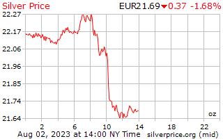 1 दिन चांदी प्रति औंस यूरोपीय यूरो में मूल्य