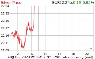 1 Day Silver Price per Ounce in European Euros