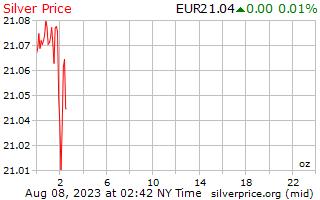 1 día de plata precio por onza en Euros europeos