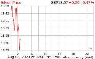 1 天银价格每盎司在英国英镑