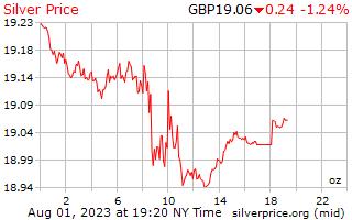 1 hari perak harga per ons di UK Pounds