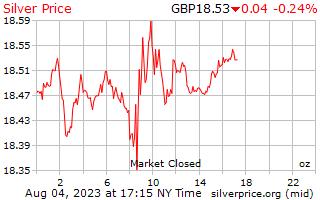 يوم 1 الفضة سعر أوقية (الاونصة) في المملكة المتحدة جنيه استرليني