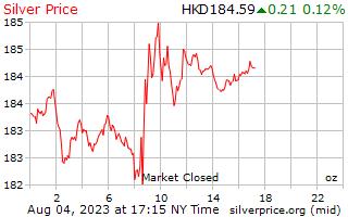 Preço por onça em Hong Kong dólares de prata de 1 dia