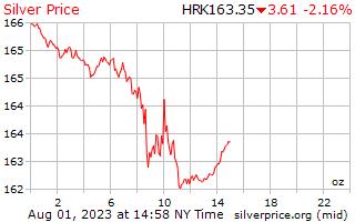 1 天銀價格每盎司在克羅地亞庫納