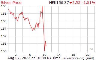 1 día de plata precio por onza en Kuna croata
