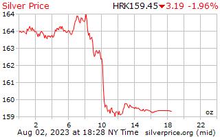 1 天银价格每盎司在克罗地亚库纳