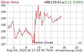 1 день серебро Цена за унцию в Хорватская куна