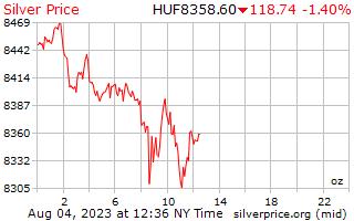 1 日シルバー ハンガリー フォリントの 1 オンス当たりの価格