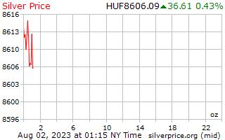 1 dia de prata preço por onça em florins húngaros