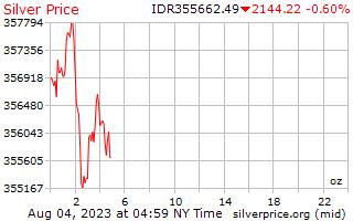 1 dia de prata preço por onça em rupia indonésia