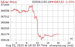 1 天银价格每盎司在印尼盾