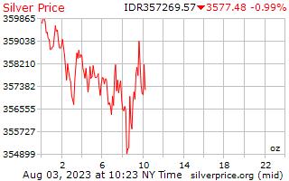 يوم 1 الفضة سعر أوقية (الاونصة) في الروبية الإندونيسية