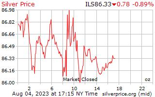 1 天銀價格每盎司在以色列謝克爾