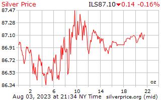 Preço por onça em Shekels israelenses de prata de 1 dia