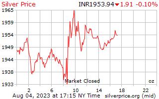 1 hari perak harga per ons di Indian Rupee