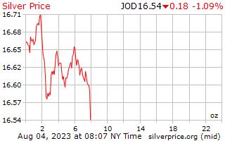 1 天银价格每盎司在约旦第纳尔