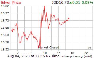 1 天銀價格每盎司在約旦第納爾