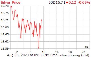 1 dia de prata preço por onça em dinares jordanianos