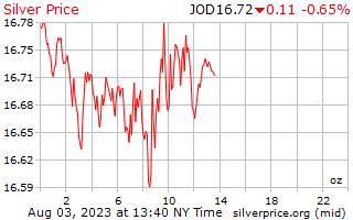1 Day Silver Price per Ounce in Jordanian Dinars