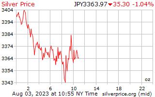 1 dag zilveren prijs per Ounce in Japanse Yen