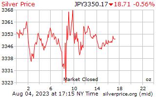 1 dia de prata preço por onça em ienes japoneses