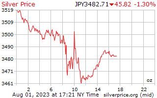 1 hari perak harga per ons di Yen Jepang
