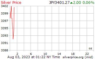 1 יום כסף מחיר לאונקיה ב ין יפני