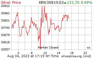 1 día, precio de la plata por onza en Coreano ganado