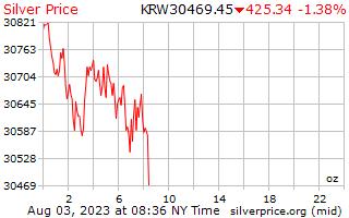 银价每盎司在韩国赢得了 1 天