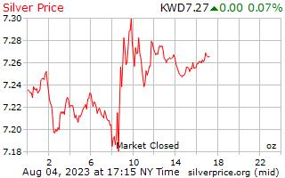 1 día de plata precio por onza en Dinar kuwaití