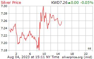 1 giorno in argento prezzo per oncia in Dinaro kuwaitiano