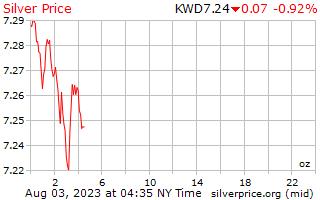 1 天银价格每盎司在科威特第纳尔