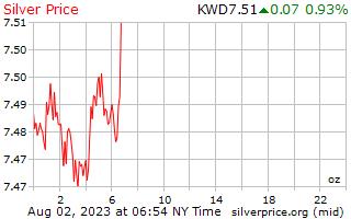 1 日シルバー クウェート ディナールの 1 オンス当たりの価格