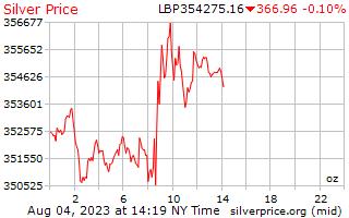 1 день серебро Цена за унцию в ливанских фунтах