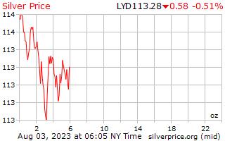 1 день серебро Цена за унцию в ливийский динар