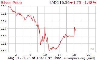 1 日シルバー リビア ディナールの 1 オンス当たりの価格