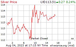 1 天銀價格每盎司在利比亞第納爾