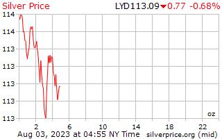 1 天银价格每盎司在利比亚第纳尔