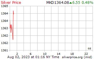 1 Day Silver Price per Ounce in Macedonian Denars