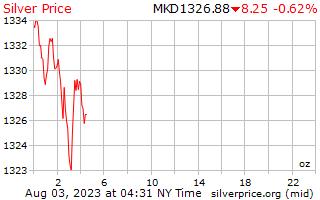1 día de plata precio por onza en denares macedonios