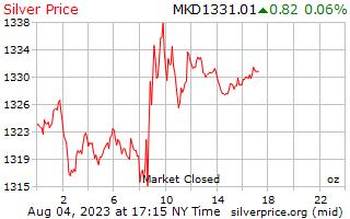 1 天銀價格每盎司在馬其頓第納爾
