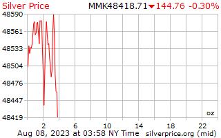 1 天銀價格每盎司在緬甸緬元