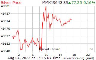 1 天银价格每盎司在缅甸缅元