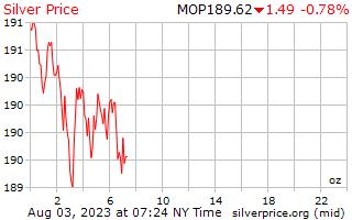 1 день серебро Цена за унцию в патак Макао