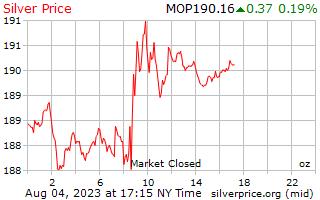 Preço por onça em Patacas macaenses de prata de 1 dia