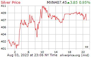 1 天银价格每盎司在墨西哥比索