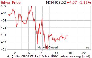 1 天銀價格每盎司在墨西哥比索