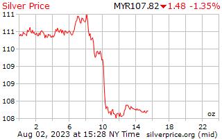1 天银价格每盎司在马来西亚林吉特